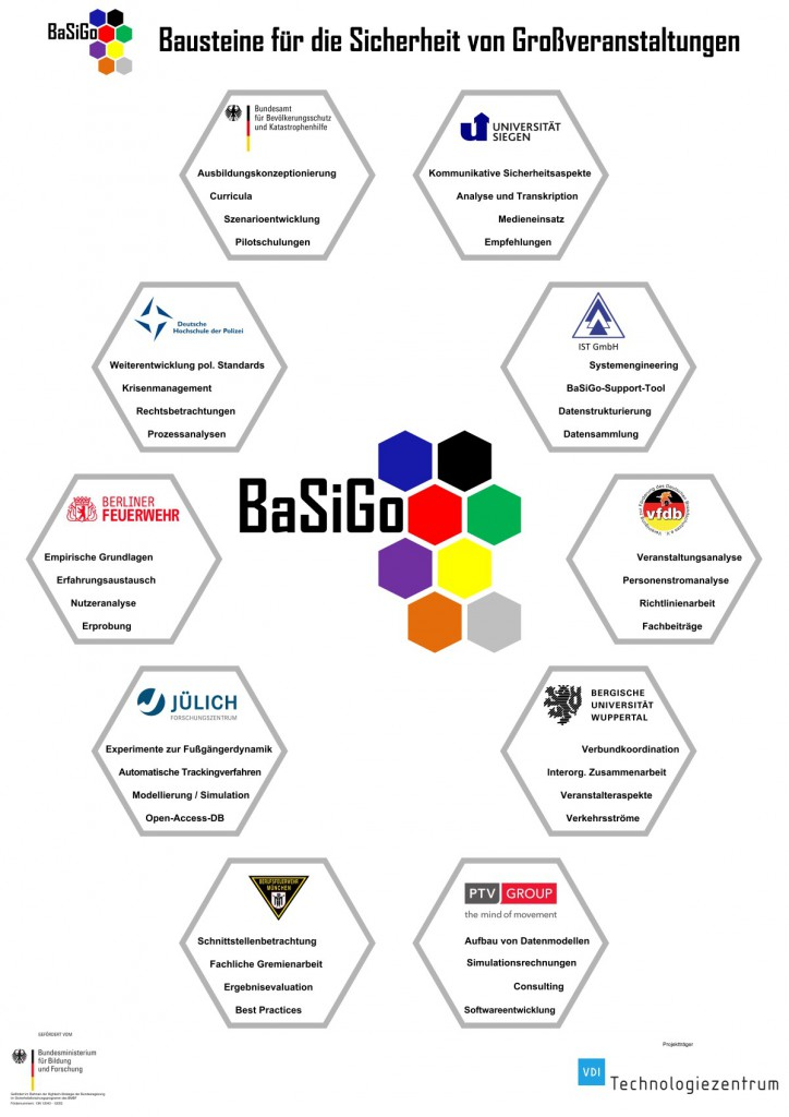 BaSiGo-Projektpartner