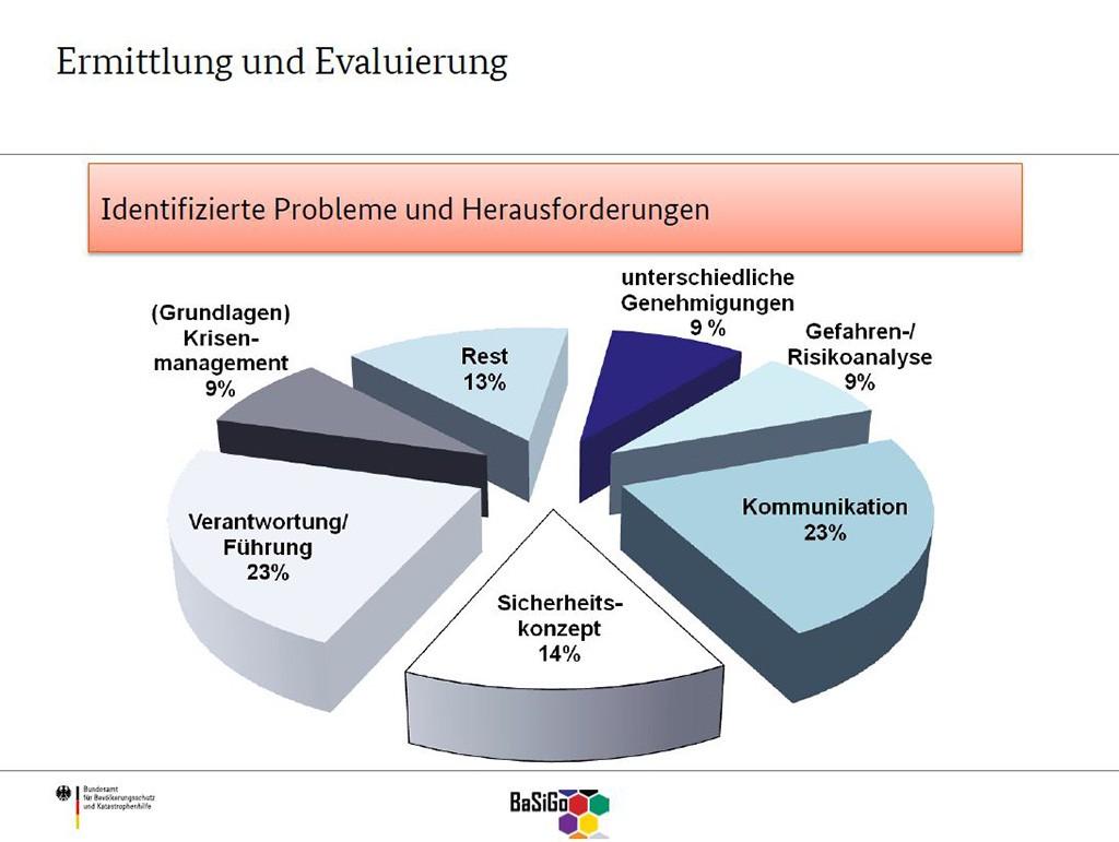 Grafik zur Ausbildung in der Veranstaltungsbranche