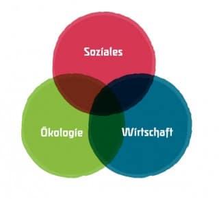 Das Drei-Säulen-Modell der Nachhaltigkeit