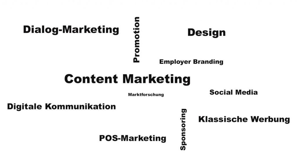 Keywords zu Marketing