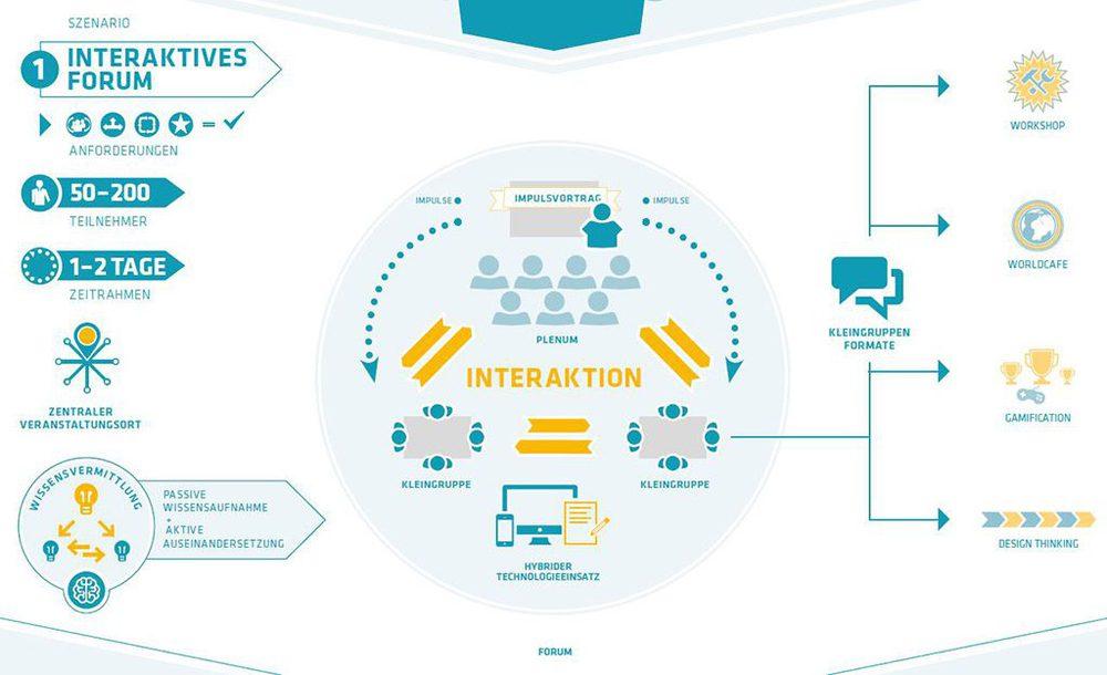 Future Meeting Space: Das interaktive Forum