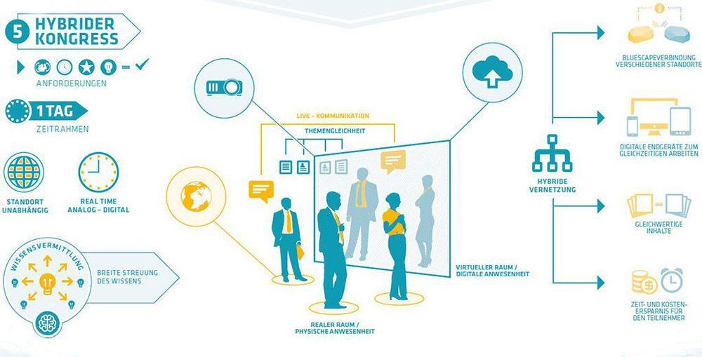 Future Meeting Space: Hybrider Kongress