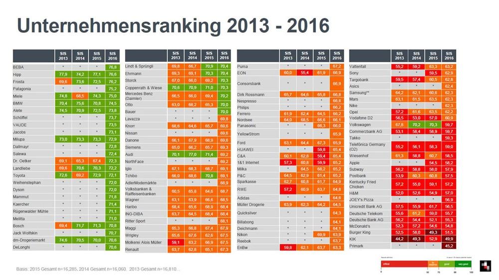 SIS2016: Vergleich 2013-2016
