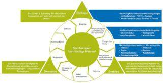 Das Dreieck der Nachhaltigkeit: Ökologie, Ökonomie und Soziales.