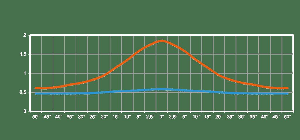 Leuchtdichtediagramm einer Folie für Auf- und Rückprojektion in Abhängigkeit vom Betrachtungswinkel: Gain in der 0-Achse bei Aufprojektion (rot) 1,89, bei Rückprojektion (blau) 0,58.