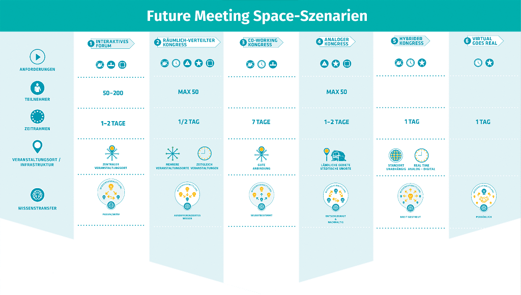 Future_Meeting_Space_Szenarien