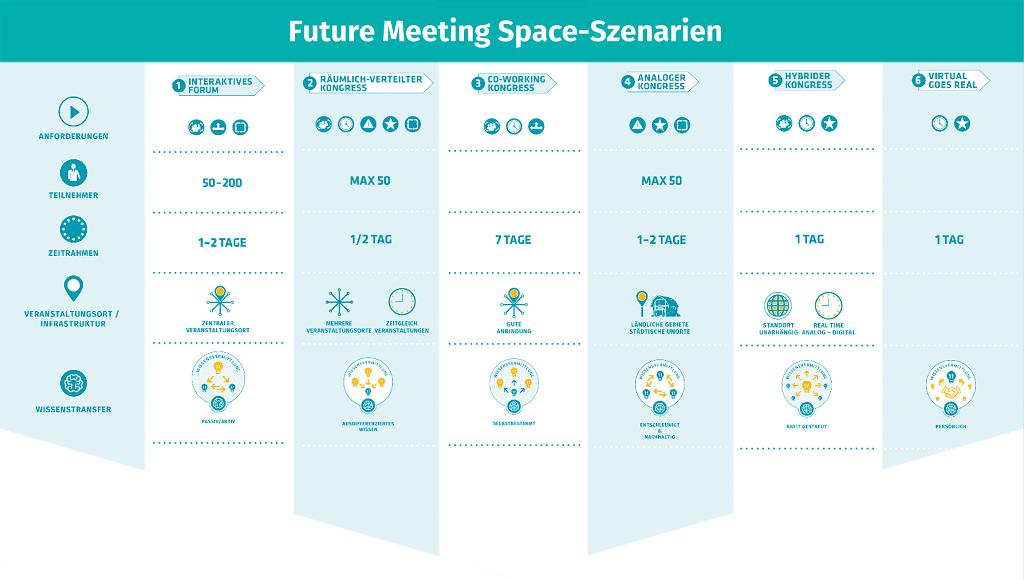 Future_Meeting_Space_Szenarien