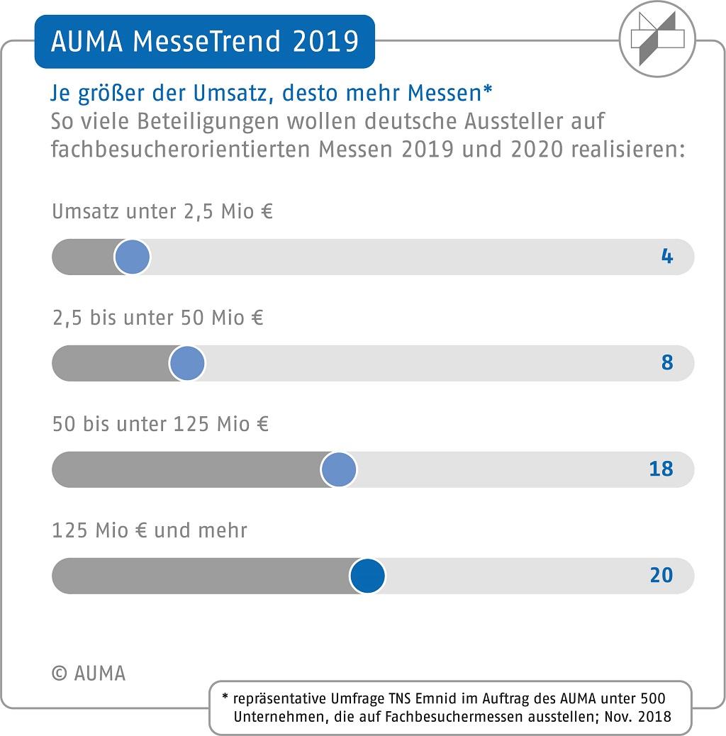 AUMA MesseTrend 2019 – Vergleich zwischen Umsatz und Messebeteiligung