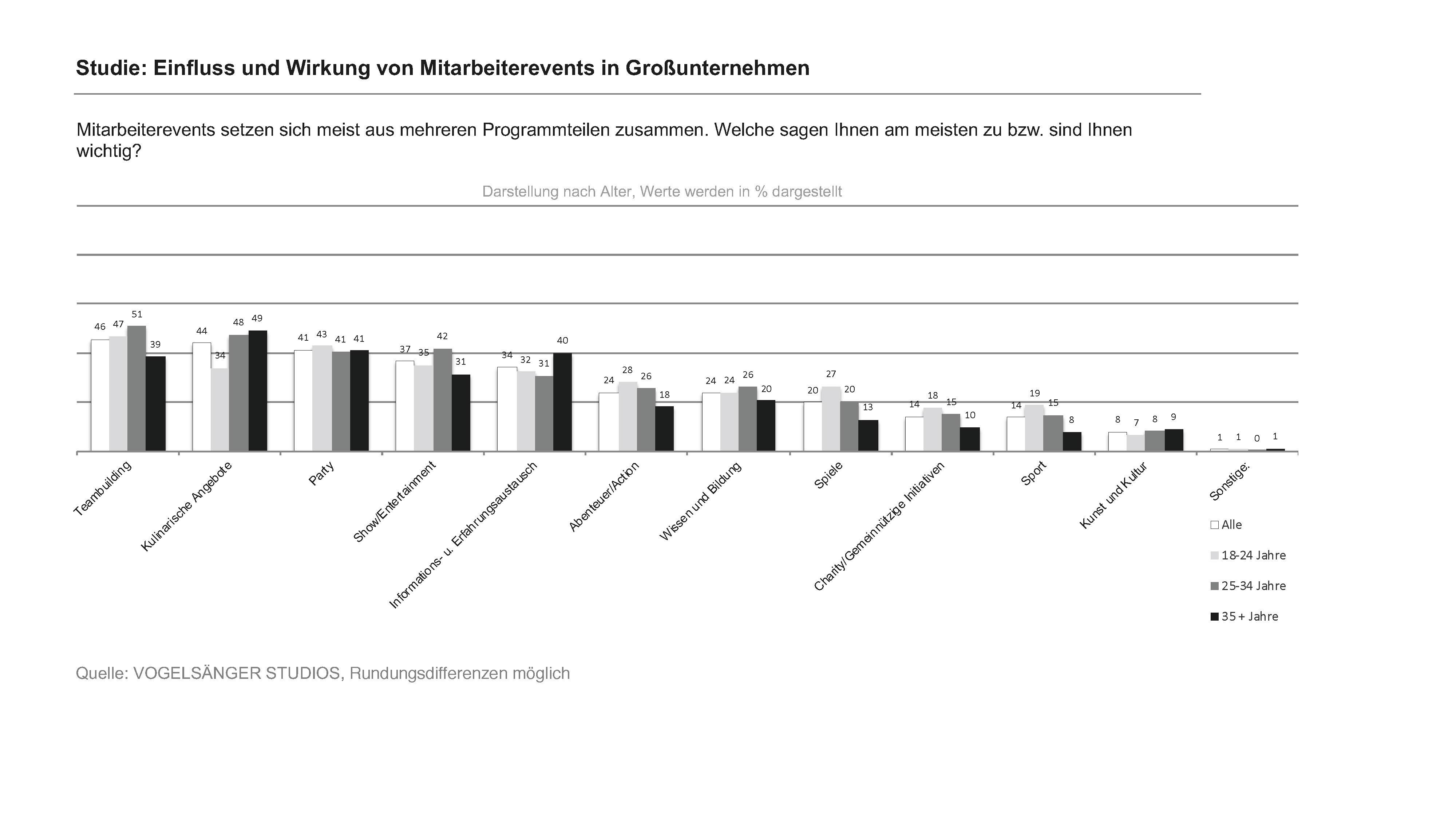 Studie Einfluss und Wirkung von Mitarbeiterevents in Großunternehmen