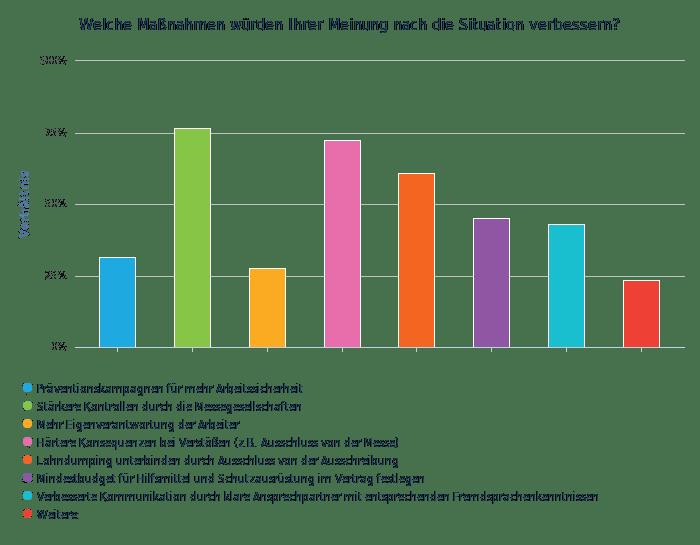 Welche Masnahmen wurden Ihrer Meinung nach die Situation verbessern_ - balkendiagramm vertikal