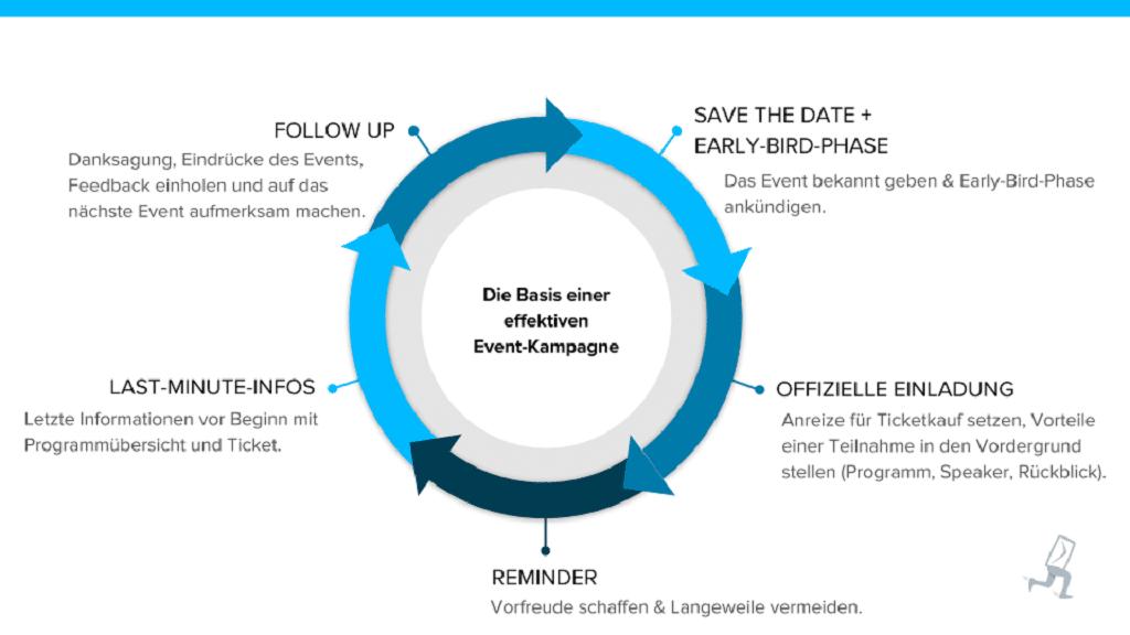 Grafik für die Basis einer effektiven Event-Kampagne