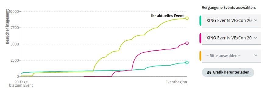 Vergleich mit vergangenen Events