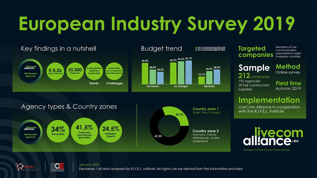 LCA_EuropeanIndustrySurvey2019