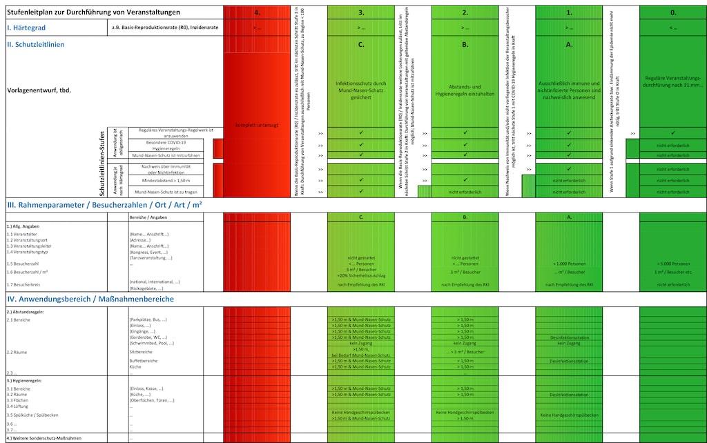 Übersichtsgrafik des RIFEL zu Veranstaltungssicherheit im Kontext von COVID-19