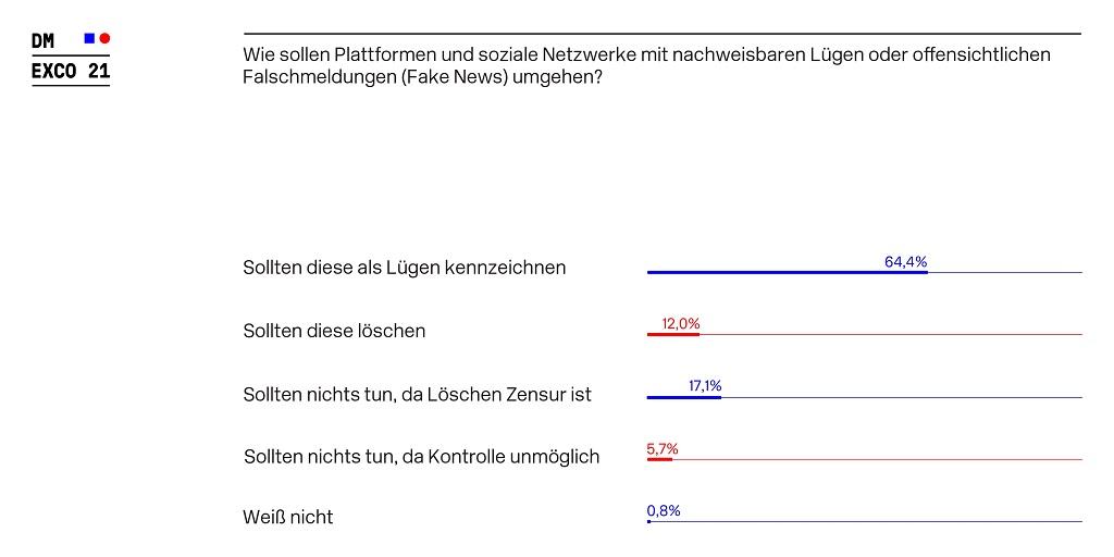 DMEXCO_Umfrage_Falschmeldungen