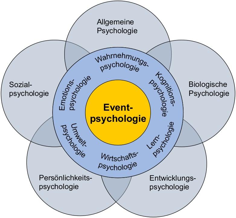 Eventpsychologie_Grafik_Ronft
