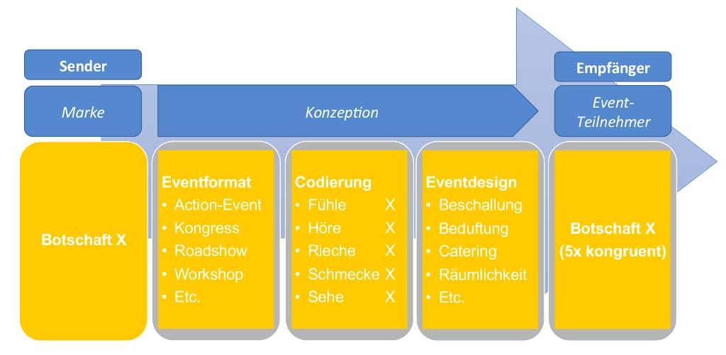 Multisensorische-Codierung_Ronft