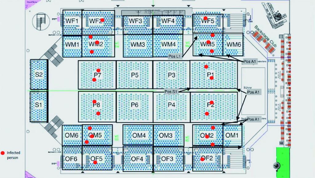 """Position der 24 virtuellen, """"infektiösen"""" Probanden (rote Punkte) bei der Simulation der Aerosol-Belastung in der Arena Leipzig"""