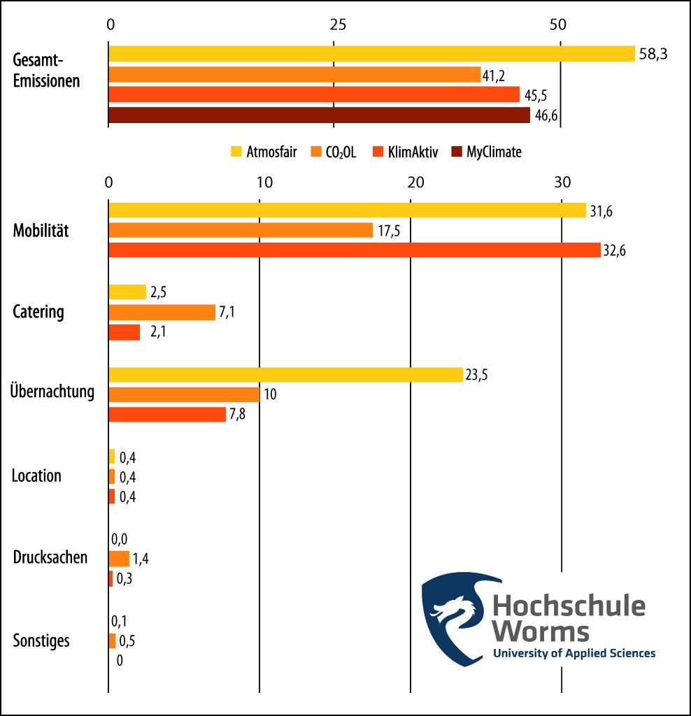 Vergleich-der-ausgewiesenen-CO2-Emissionen