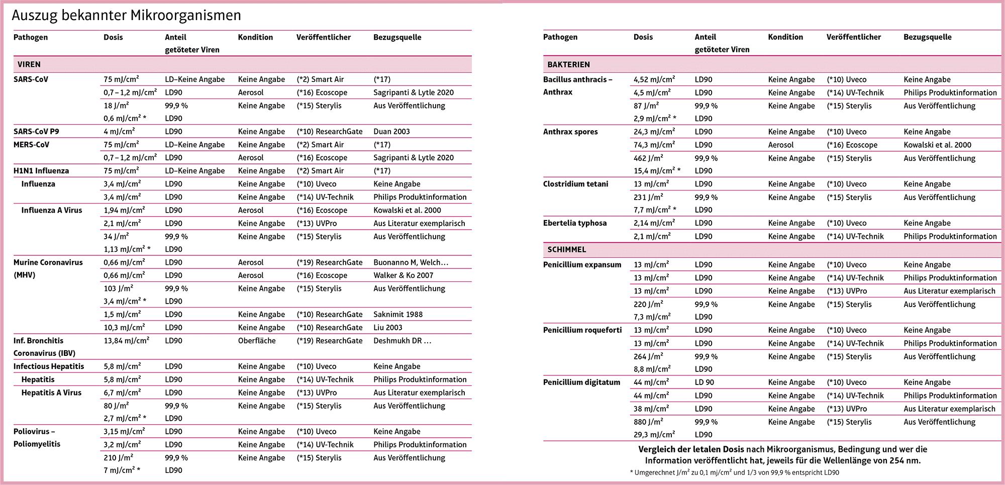 Auszug bekannter Mikroorganismen Tabelle