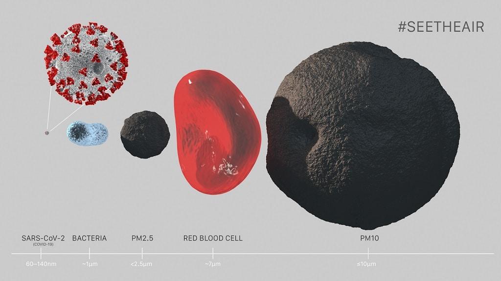 Größenvergleich der Partikel