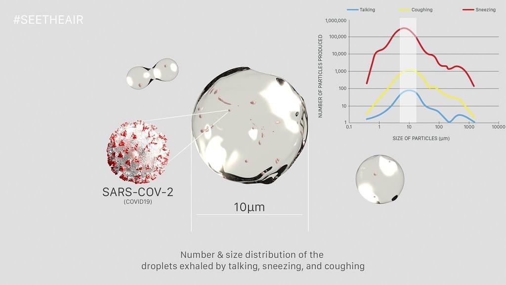 So verteilen sich die Coronaviren in den Tröpfchen.