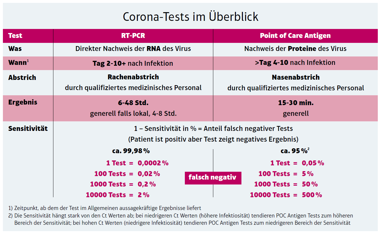 Tabelle-Corona-Test-im-Überblick