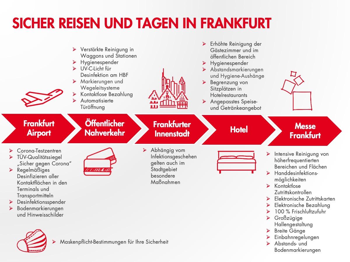 Delegate Journey - Infografik Deutsch