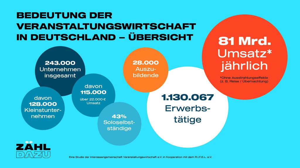 Infografik der Wirtschaftsleistung